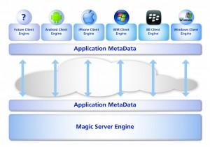 Diagram1 300x211 Magic xpa technológia   vývoj a tvorba aplikácií